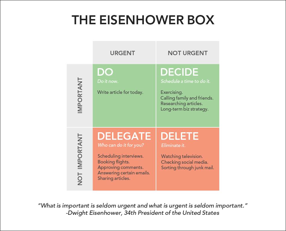 cómo ser más productivo con la caja eisenhower
